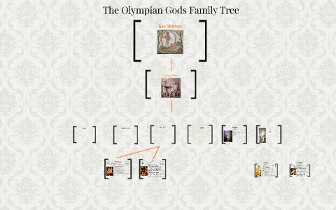 The Olympian Gods Family Tree By Paul Milione On Prezi