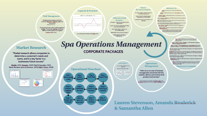 Spa Operations - Corporate Packages by Samantha Allen on Prezi