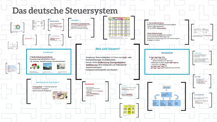 Deutsches Steuersystem