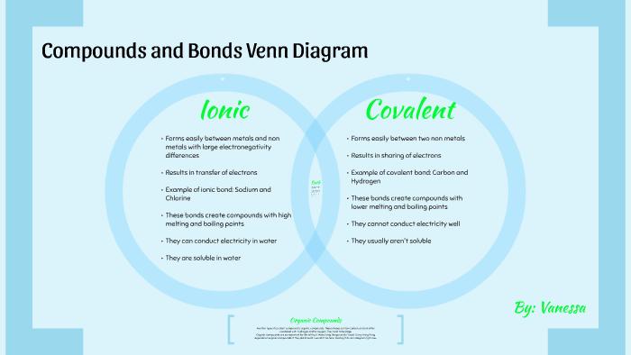 compounds and bonds venn diagram by vanessa jade on prezi