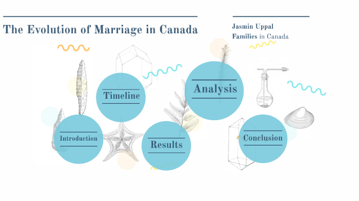 Evolution Of Marriage In Canada By Jasmin Uppal