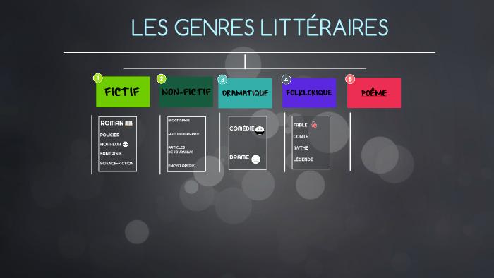 Le Tableau Des Genres Littéraires By Prezi User On Prezi