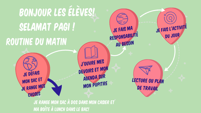 Routine Du Matin By Cassandra Harrisson On Prezi Next