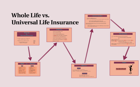 Whole vs. Universal Life Insurance by Jenna Clark on Prezi ...