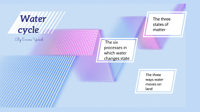 E Yakish Water Cycle project by Emma Yakish on Prezi Next