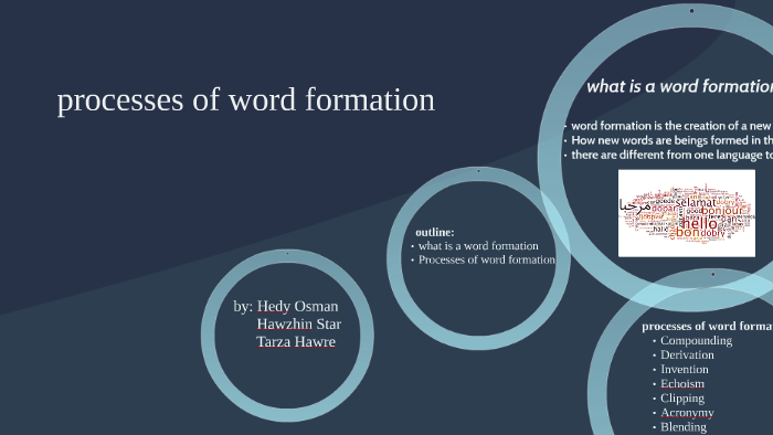 Processes of Word Formation by Hedy Babany on Prezi