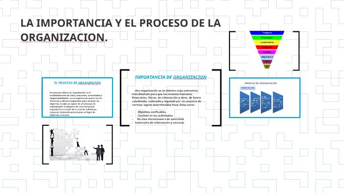 La Importancia Y El Proceso De Organizacion By Victor Luna