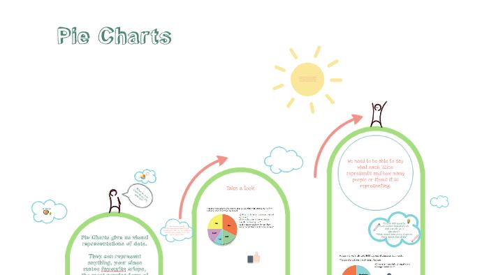 Pie Charts Ks2 By Kirsty Nicholls On Prezi