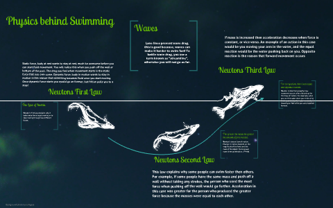Swimming physics behind Swimming: A
