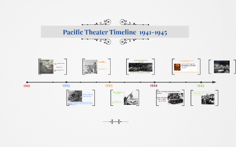 Battle of midway timeline