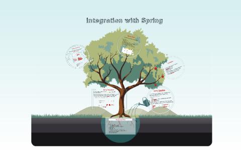 Spring Integration by Viktor Horvath on Prezi