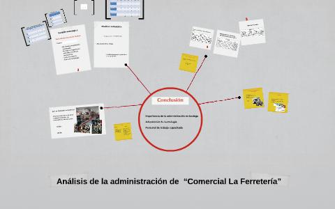 Analisis de comercial La Ferreteria by Clauu Tigre on Prezi
