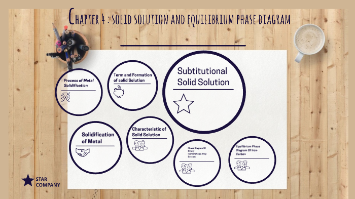 Chapter 4   Solid Solution And Equilibrium Phase Diagram By Fitri Naim On Prezi Next