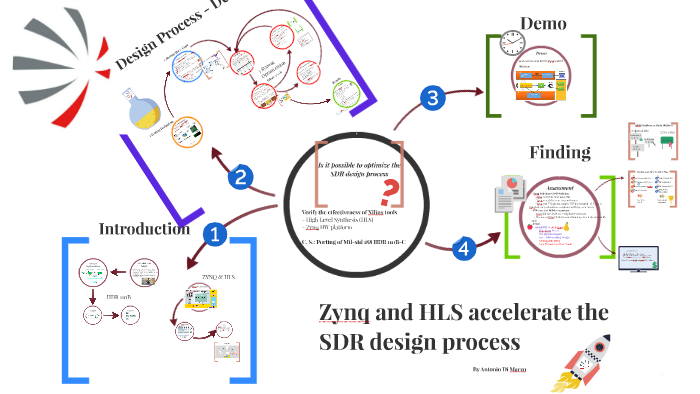 Zynq And HLS Accelerate the SDR design process by Antonio Di Marzo