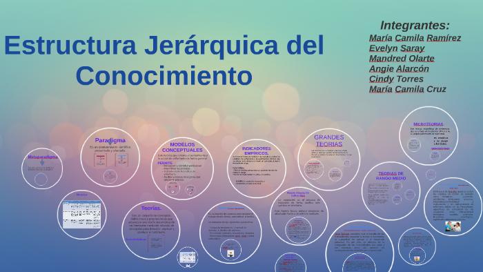 Estructura Jerárquica Del Conocimiento By Evelyn Alonso On Prezi