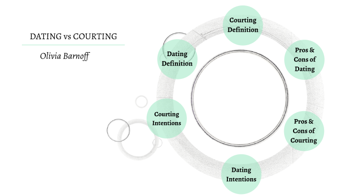 Courting dating definition