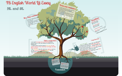 English world literature essay ib argumentation persuasion essay abortion