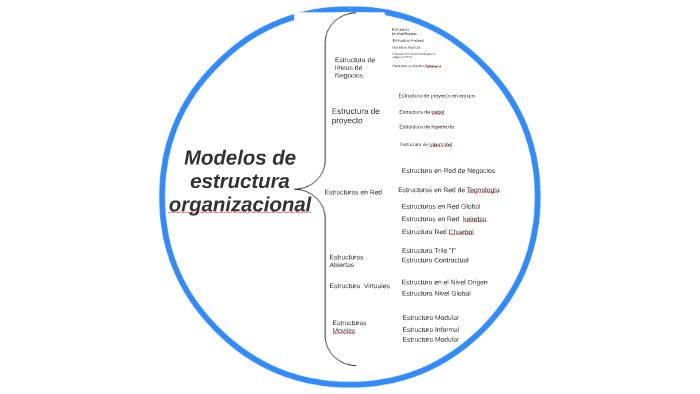 Modelos De Estructura Organizacional By Prezi User On Prezi