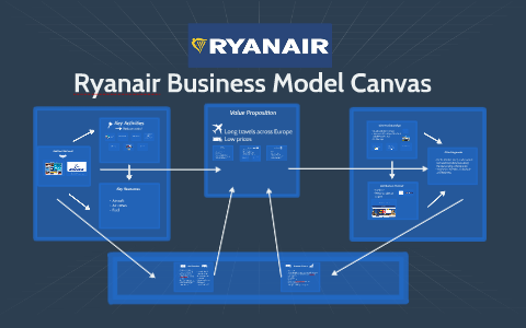 Ryanair Business Model Canvas By Victor Freitas On Prezi