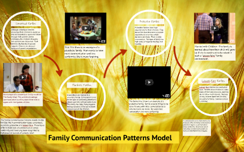 dysfunctional family communication patterns
