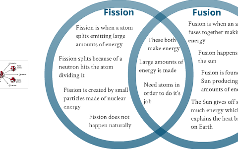 Tom Schoderbek Chemistry  Nuclear Fission and Fusion Worksheet likewise Fission Versus Fusion Worksheet Answers Elegant Fission Versus in addition  also Fission Versus Fusion Worksheet Answers Awesome Chapter 19 Nuclear as well Nuclear Fission vs  Fusion  Quiz   Worksheet for Kids   Study as well  also Tom Schoderbek Chemistry  Nuclear Fission and Fusion Worksheet additionally Nuclear Reactions Worksheet   Homedressage further Fission vs Fusion Venn Diagram   Ms  Corey's Science Spot besides Fission vs  Fusion – What's the Difference    Duke Energy   Nuclear together with Nuclear Fission and Fusion Worksheet Answers Fresh Free Worksheets further Fission Versus Fusion Worksheet Answers Along with 37 ly Graph as well Fission vs  Fusion Venn Diagram by Ken h Ditmore on Prezi in addition  as well Fission And Fusion Worksheet   Oaklandeffect also Fission Worksheet Fusion Vs Nuclear. on fission versus fusion worksheet answers