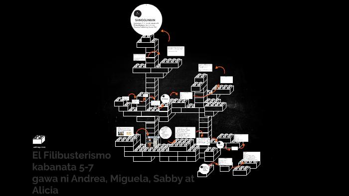 El Filibusterismo by Andrea Abalos on Prezi