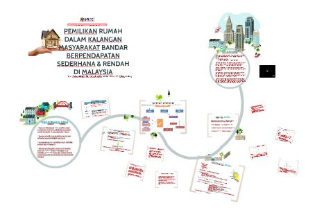 Pemilikan Rumah Dalam Kalangan Masya By Faizzah Yasmin