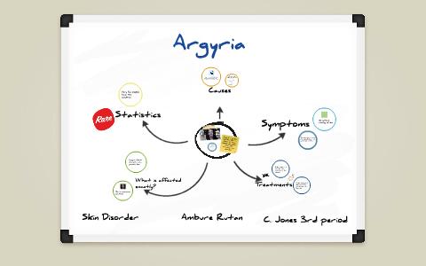 Argyria Statistics