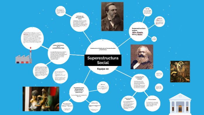 Superestructura Social By Omar Bravo On Prezi