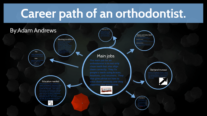path to becoming an orthodontist