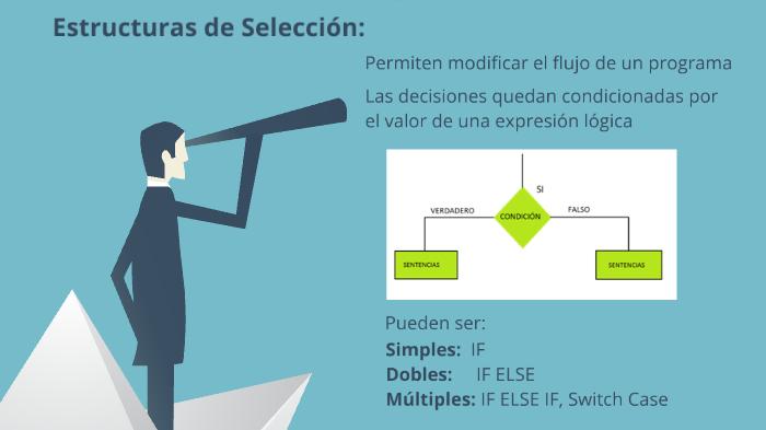 Estructuras De Selección Y Repetición En Java By Freddy