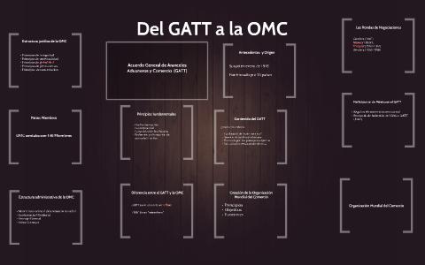 Del Gatt A La Omc By Gerardo Perez On Prezi