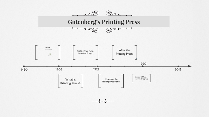 Outstanding Gutenberg Printing Press Diagram Printingpress Basic Wiring Digital Resources Attrlexorcompassionincorg