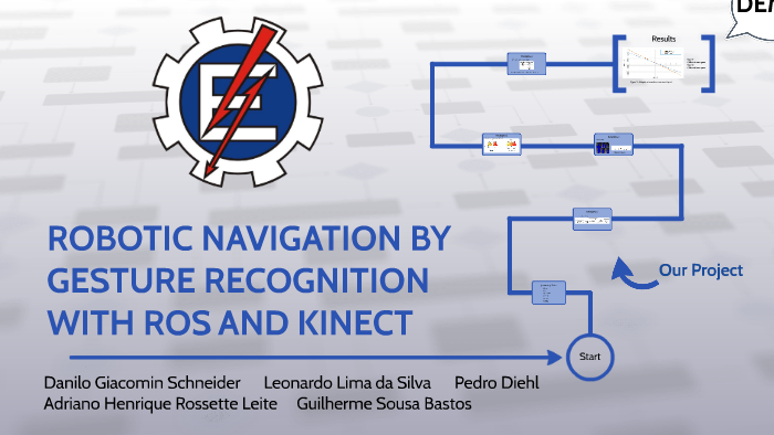 ROBOTIC NAVIGATION BY GESTURE RECOGNITION WITH ROS AND KINEC