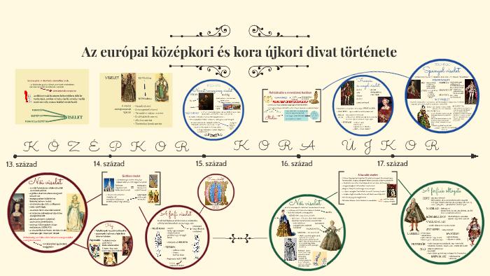 A középkori és kora újkori divat története by Gábor Illés on Prezi 1f44b34d30
