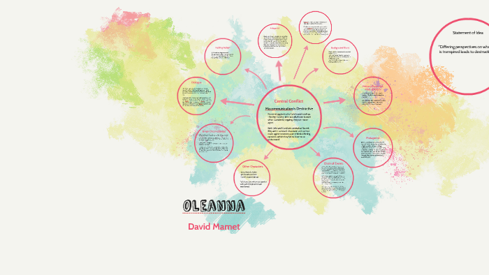 oleanna character analysis