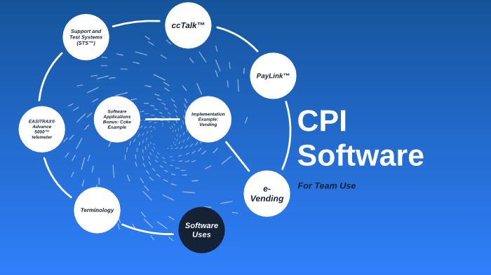 CPI Software by Dylan Petty on Prezi Next