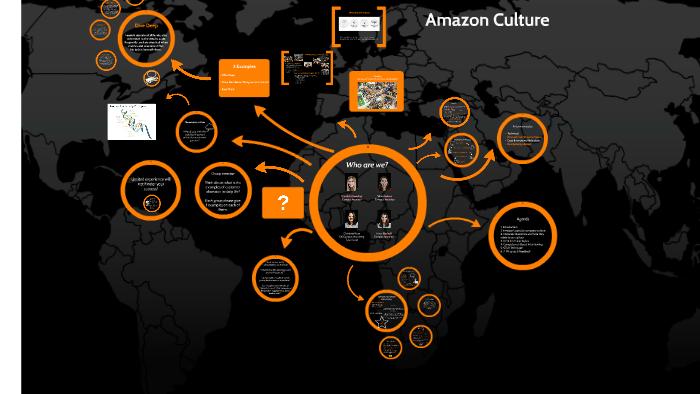DITS - Amazon Culture by Campus Recruitment on Prezi