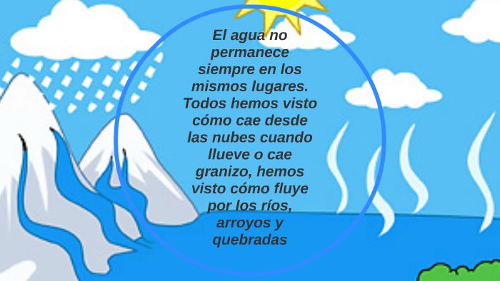 El Ciclo Del Agua Y Sus Estados By Fabio Freire