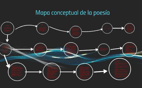 Mapa Conceptual De La Poesía By Loreto Revilla Gonzalez On Prezi