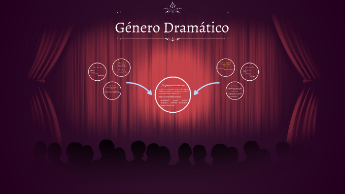 Género Dramático By Katherine Albarran On Prezi