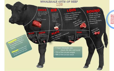 Wholesale cuts of beef by Amanda Pombo on Prezi