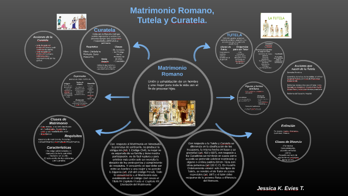 Matrimonio Romano Requisitos : Matrimonio curatela y tutela en roma by jessica karoliz evies
