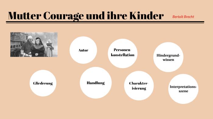 Mutter Courage Und Ihre Kindr By Agnes Hoppert On Prezi Next