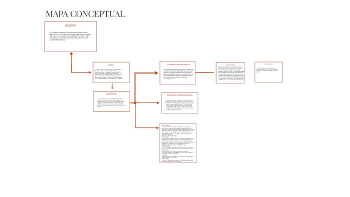 Mapa Conceptual By Azael Jimenez Figueroa On Prezi