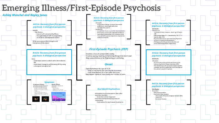 Emerging Psychosis When To Worry About >> Emerging Illness First Episode Psychosis By Kayley Jones On Prezi