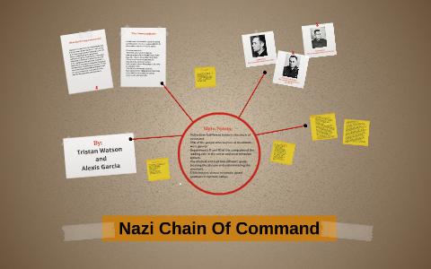Nazi Chain Of Command by Tristan Watson on Prezi