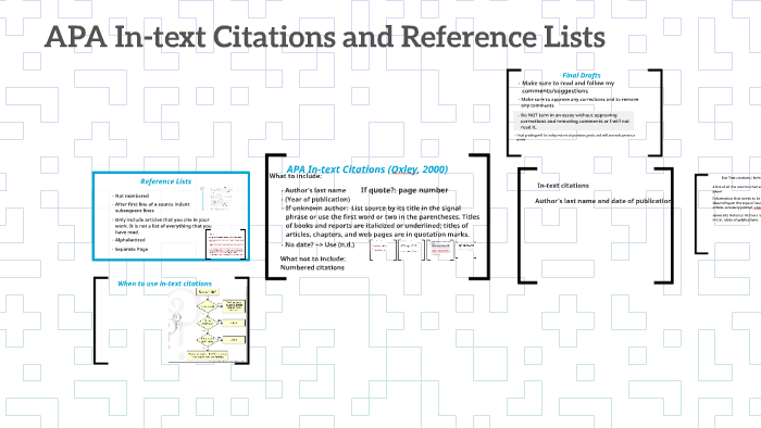 Apa In Text Citations And Reference Lists By Prezi User On Prezi