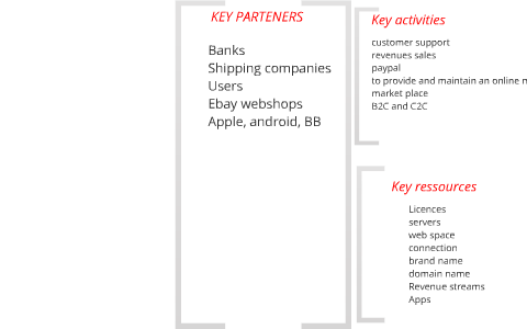 Ebay S Business Model Canvas By Lesly Soussan