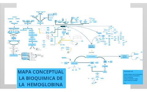 Mapa Conceptual Hemoglobina By Angela Tobar On Prezi